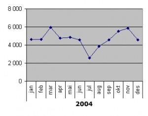 Besøksstatistikk judo.no 2004.